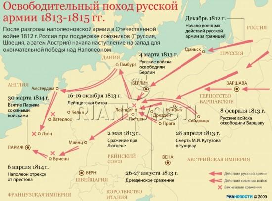Освободительный поход Русской Армии
