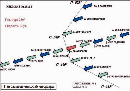 План размещения кораблей ордера